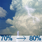 Showers And Thunderstorms