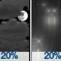 Mostly Cloudy then Slight Chance Light Rain