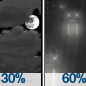Mostly Cloudy then Light Rain Likely