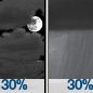 Mostly Cloudy then Chance Rain Showers
