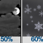 Mostly Cloudy then Chance Snow