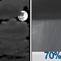 Mostly Cloudy then Rain Showers Likely