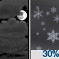 A chance of snow showers after 5am. Mostly cloudy. Low around 27, with temperatures rising to around 29 overnight. West wind around 6 mph. Chance of precipitation is 30%.