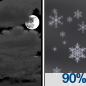 Mostly Cloudy then Light Snow