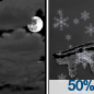 Mostly Cloudy then Chance Light Snow