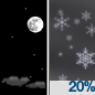 A slight chance of snow after 3am. Mostly clear, with a low around 20. West southwest wind around 12 mph, with gusts as high as 18 mph. Chance of precipitation is 20%.