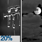 Slight Chance Freezing Rain then Mostly Cloudy