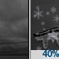Cloudy then Chance Light Snow
