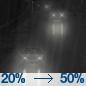 Slight Chance Light Rain