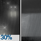 Chance Rain then Patchy Fog
