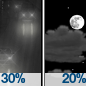 Chance Light Rain then Partly Cloudy