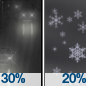Slight Chance Light Rain then Slight Chance Rain And Snow