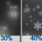 Chance Light Rain then Chance Rain And Snow