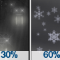 Light Rain Likely then Rain And Snow Likely