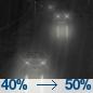 Patchy Fog then Chance Light Rain