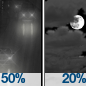 Chance Light Rain then Mostly Cloudy