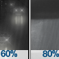 Chance Light Rain then Rain Showers