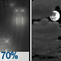 Light Rain Likely then Mostly Cloudy