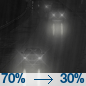 Chance Light Rain