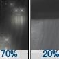 Light Rain Likely then Slight Chance Rain Showers