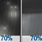 Chance Light Rain then Rain Showers Likely