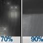 Rain Likely then Rain Showers