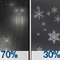 Light Rain Likely then Slight Chance Rain And Snow
