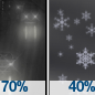 Light Rain Likely then Chance Rain And Snow