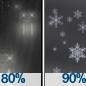 Light Rain then Rain And Snow