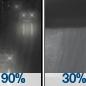 Light Rain then Rain Showers