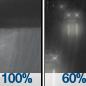 Rain Showers then Light Rain Likely