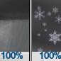 Rain Showers then Chance Rain And Snow Showers
