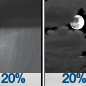 Isolated Rain Showers then Mostly Cloudy