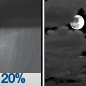 A slight chance of rain showers before midnight. Mostly cloudy, with a low around 33. Chance of precipitation is 20%.