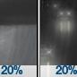 Slight Chance Rain Showers then Slight Chance Light Rain