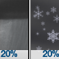 Slight Chance Rain Showers then Slight Chance Snow Showers