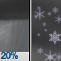 Slight Chance Rain Showers then Chance Rain And Snow Showers