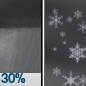 Chance Rain Showers then Slight Chance Rain And Snow Showers
