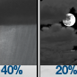 Chance Rain Showers then Mostly Cloudy