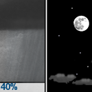 Scattered Rain Showers then Mostly Clear