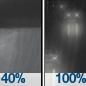 Chance Rain Showers then Rain