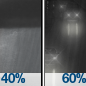 Chance Rain Showers then Light Rain Likely