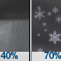 Chance Rain Showers then Rain And Snow Showers Likely