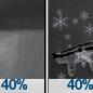 Chance Rain Showers then Slight Chance Snow Showers