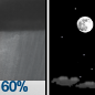 Chance Rain Showers then Mostly Clear