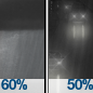 Rain Showers Likely then Chance Light Rain