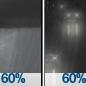 Rain Showers Likely then Light Rain Likely