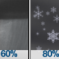 Rain Showers Likely then Rain And Snow Showers