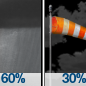 Rain Showers Likely then Partly Cloudy