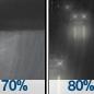 Rain Showers Likely then Light Rain